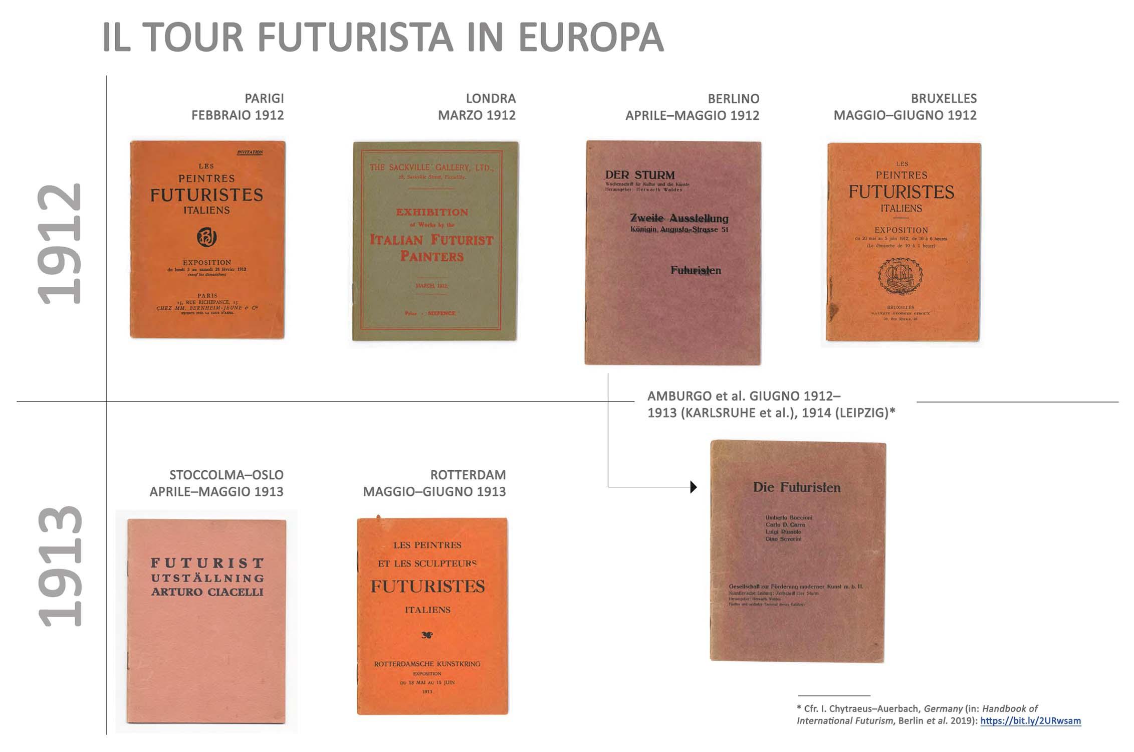 Tour futurista